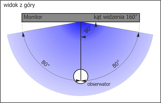 kąty-widzenia-monitor