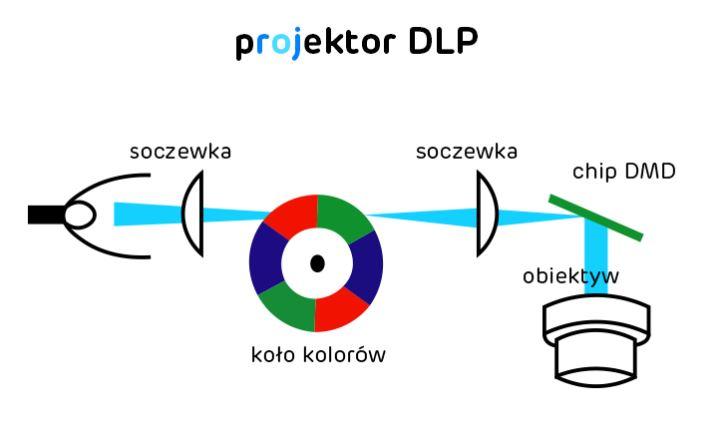 Projektor multimedialny DLP - budowa