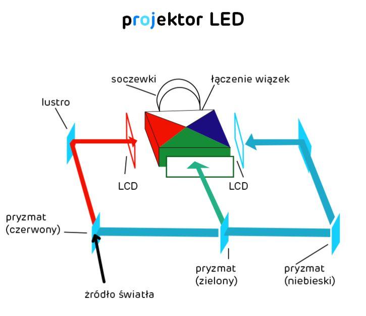 Projektor multimedialny LCD